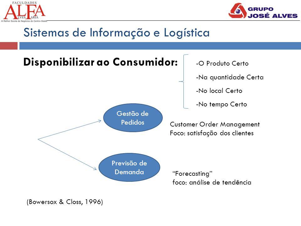 Sistemas de Informação e Logística Disponibilizar ao Consumidor: -O Produto Certo -Na quantidade Certa -No local Certo -No tempo Certo Gestão de Pedid