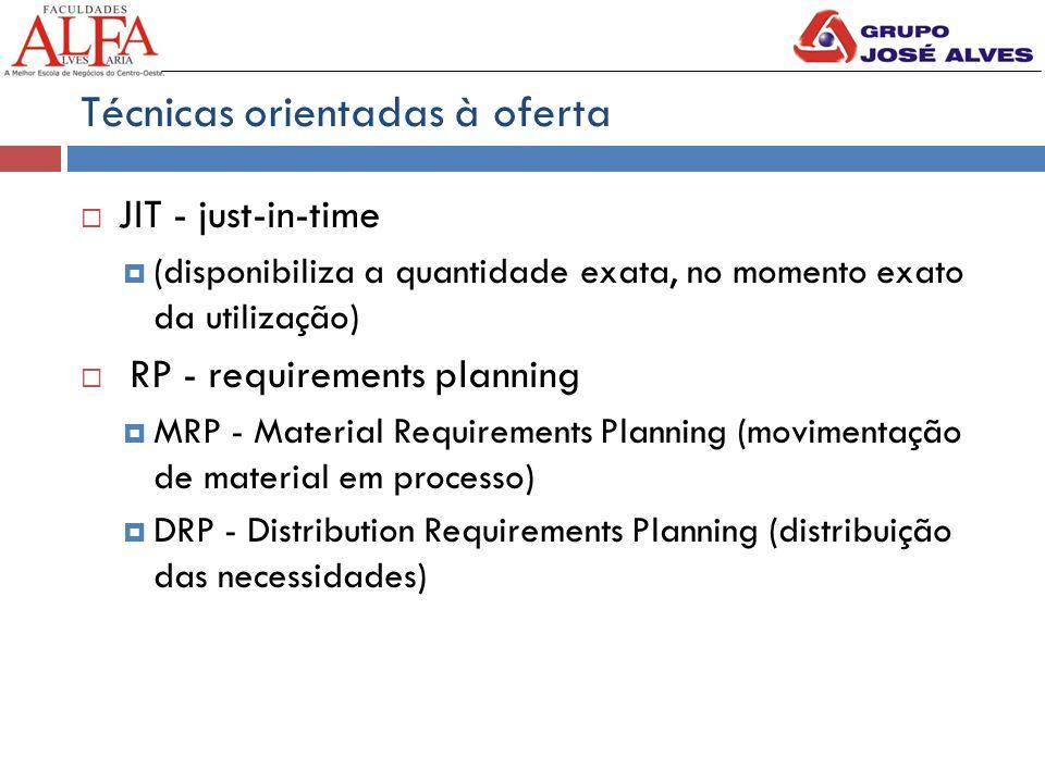 Técnicas orientadas à oferta  JIT - just-in-time  (disponibiliza a quantidade exata, no momento exato da utilização)  RP - requirements planning  MRP - Material Requirements Planning (movimentação de material em processo)  DRP - Distribution Requirements Planning (distribuição das necessidades)