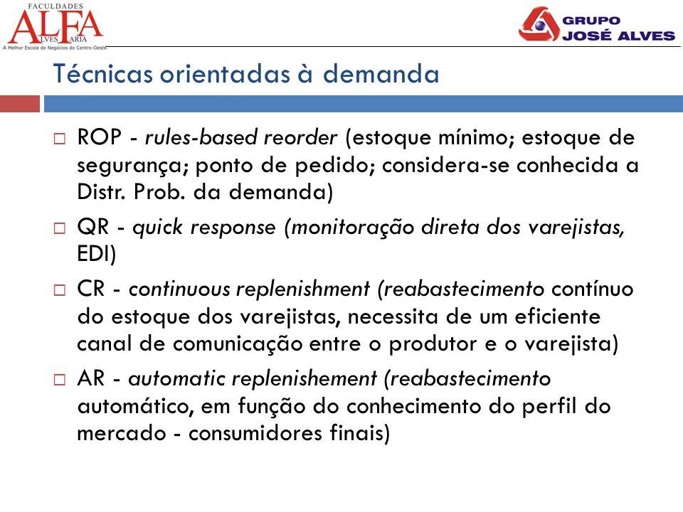 Técnicas orientadas à demanda  ROP - rules-based reorder (estoque mínimo; estoque de segurança; ponto de pedido; considera-se conhecida a Distr.