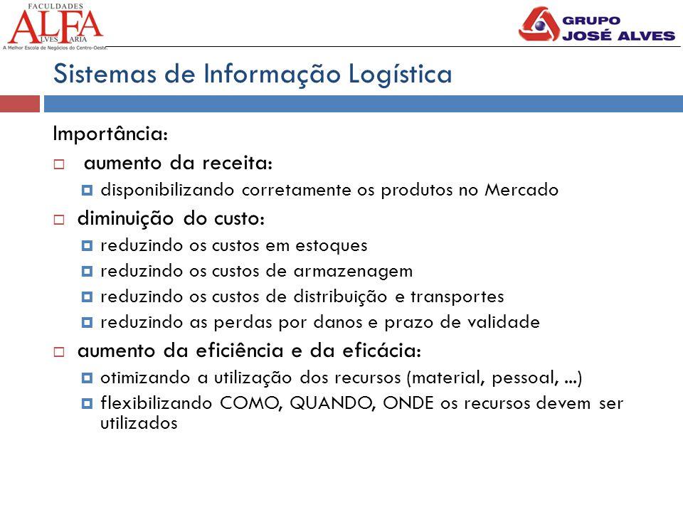 Sistemas de Informação Logística Importância:  aumento da receita:  disponibilizando corretamente os produtos no Mercado  diminuição do custo:  re