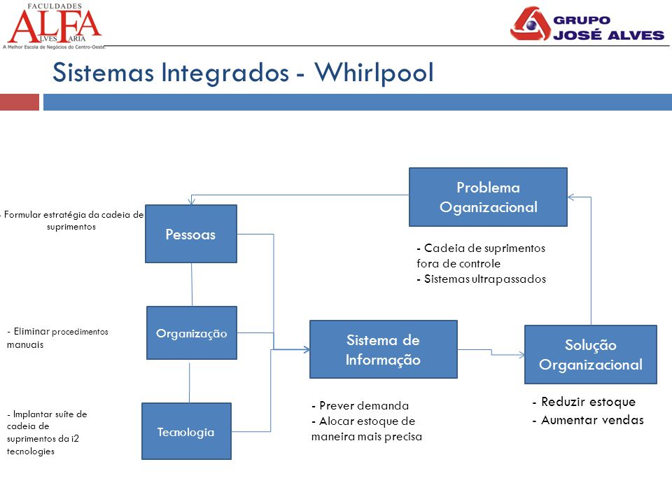 Sistemas Integrados - Whirlpool Pessoas Organização Tecnologia Sistema de Informação Solução Organizacional - Formular estratégia da cadeia de suprime