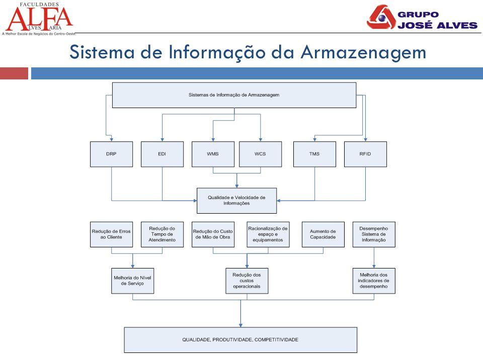 Sistema de Informação da Armazenagem