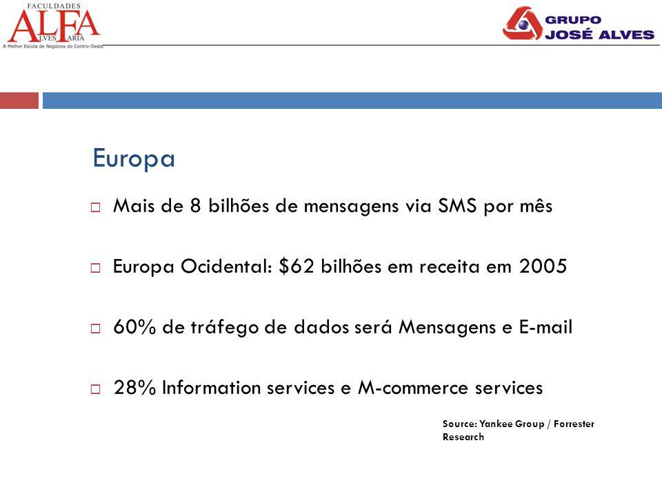 Europa  Mais de 8 bilhões de mensagens via SMS por mês  Europa Ocidental: $62 bilhões em receita em 2005  60% de tráfego de dados será Mensagens e