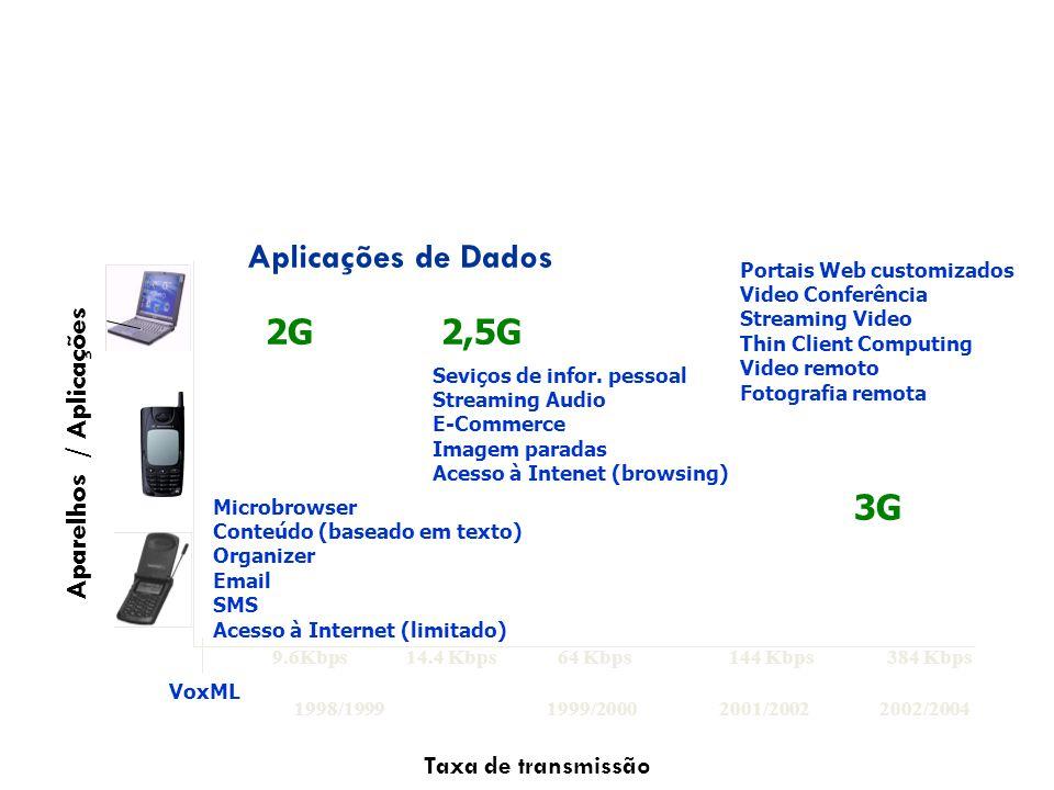 Microbrowser Conteúdo (baseado em texto) Organizer Email SMS Acesso à Internet (limitado) Seviços de infor. pessoal Streaming Audio E-Commerce Imagem