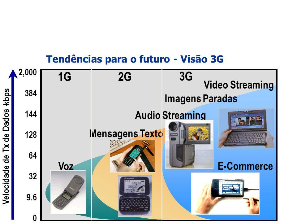 0 32 64 9.6 128 144 384 2,000 1G2G 3G Voz Mensagens Texto Video Streaming Imagens Paradas Audio Streaming Velocidade de Tx de Dados - kbps E-Commerce