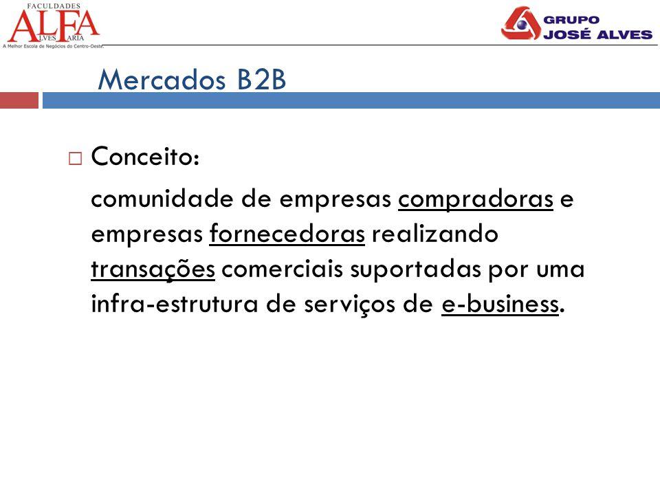 Mercados B2B  Conceito: comunidade de empresas compradoras e empresas fornecedoras realizando transações comerciais suportadas por uma infra-estrutura de serviços de e-business.