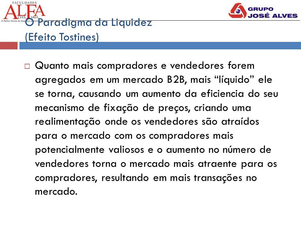 """O Paradigma da Liquidez (Efeito Tostines)  Quanto mais compradores e vendedores forem agregados em um mercado B2B, mais """"líquido"""" ele se torna, causa"""