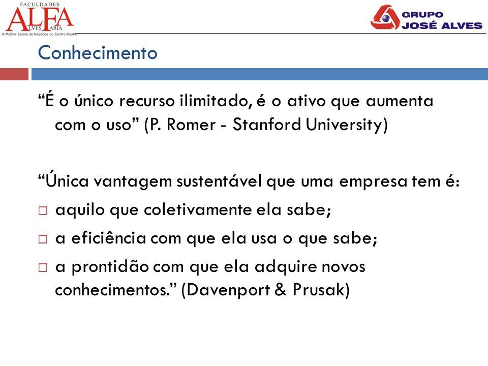 """Conhecimento """"É o único recurso ilimitado, é o ativo que aumenta com o uso"""" (P. Romer - Stanford University) """"Única vantagem sustentável que uma empre"""
