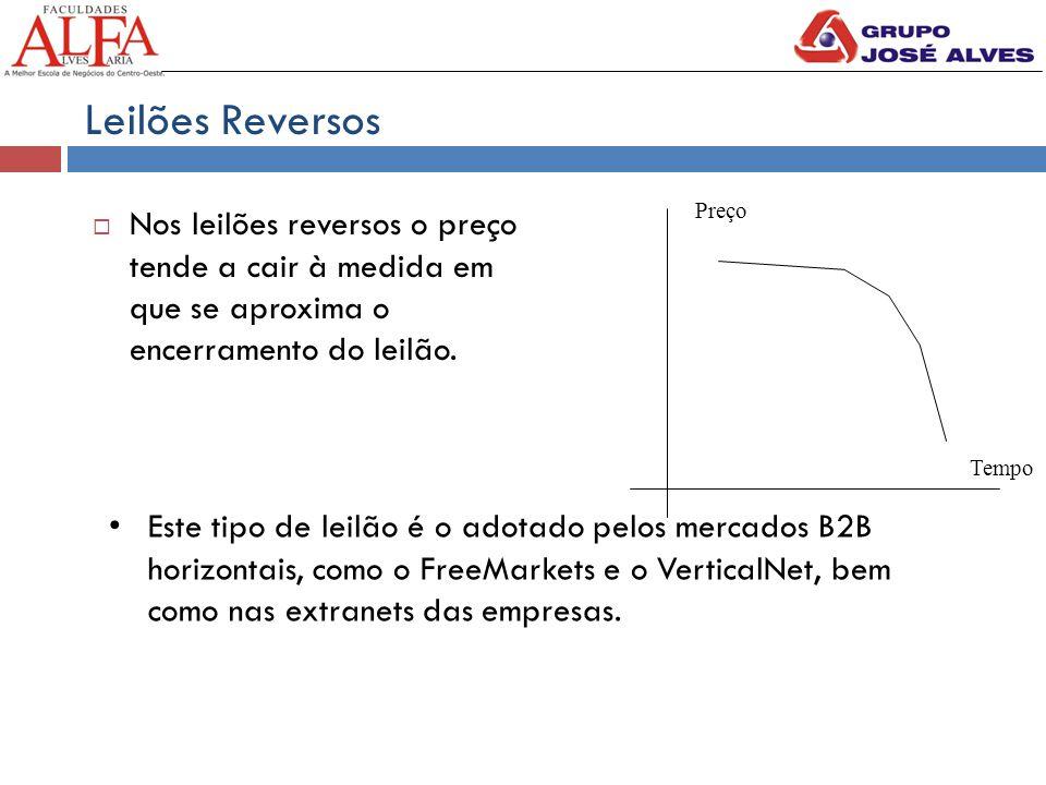 Leilões Reversos  Nos leilões reversos o preço tende a cair à medida em que se aproxima o encerramento do leilão.