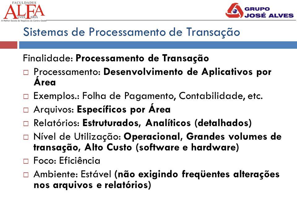 Sistemas de Processamento de Transação Finalidade: Processamento de Transação  Processamento: Desenvolvimento de Aplicativos por Área  Exemplos.: Folha de Pagamento, Contabilidade, etc.