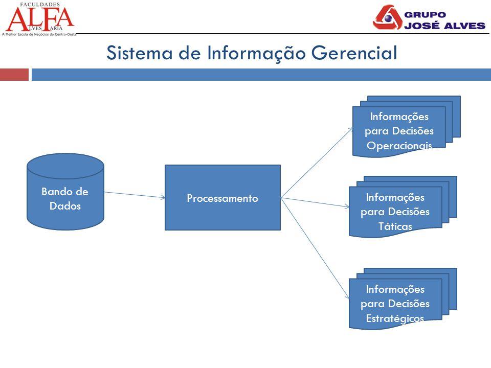 Sistema de Informação Gerencial Bando de Dados Processamento Informações para Decisões Operacionais Informações para Decisões Táticas Informações para Decisões Estratégicos