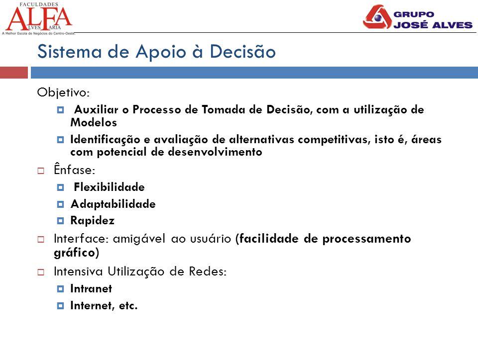 Sistema de Apoio à Decisão Objetivo:  Auxiliar o Processo de Tomada de Decisão, com a utilização de Modelos  Identificação e avaliação de alternativ