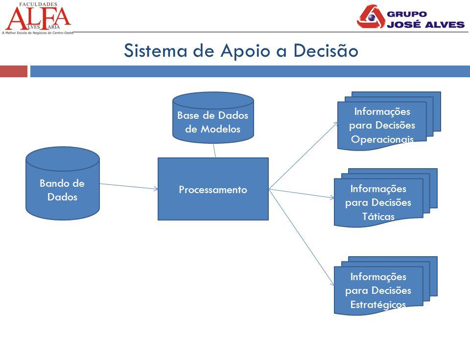 Sistema de Apoio a Decisão Bando de Dados Processamento Informações para Decisões Operacionais Informações para Decisões Táticas Informações para Decisões Estratégicos Base de Dados de Modelos