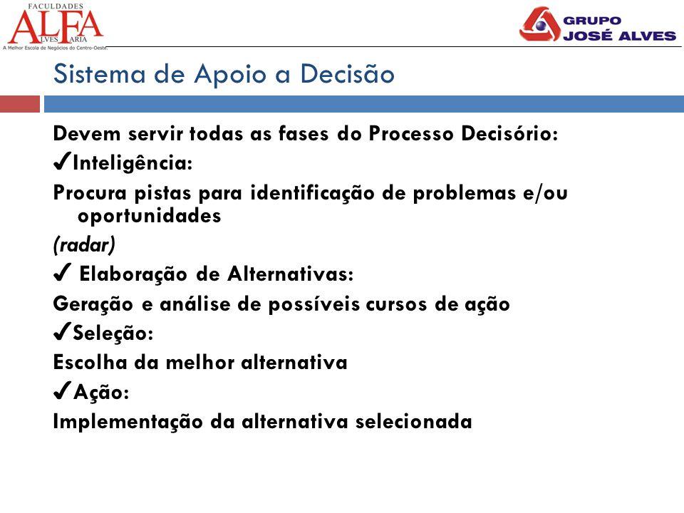 Sistema de Apoio a Decisão Devem servir todas as fases do Processo Decisório: ✔ Inteligência: Procura pistas para identificação de problemas e/ou opor