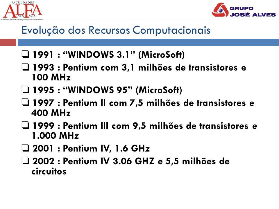 Evolução dos Recursos Computacionais ❏ 1991 : WINDOWS 3.1 (MicroSoft) ❏ 1993 : Pentium com 3,1 milhões de transistores e 100 MHz ❏ 1995 : WINDOWS 95 (MicroSoft) ❏ 1997 : Pentium II com 7,5 milhões de transistores e 400 MHz ❏ 1999 : Pentium III com 9,5 milhões de transistores e 1.000 MHz ❏ 2001 : Pentium IV, 1.6 GHz ❏ 2002 : Pentium IV 3.06 GHZ e 5,5 milhões de circuitos