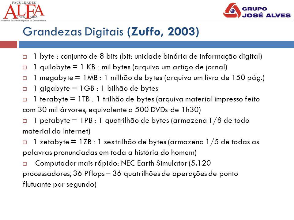 Grandezas Digitais (Zuffo, 2003)  1 byte : conjunto de 8 bits (bit: unidade binária de informação digital)  1 quilobyte = 1 KB : mil bytes (arquiva um artigo de jornal)  1 megabyte = 1MB : 1 milhão de bytes (arquiva um livro de 150 pág.)  1 gigabyte = 1GB : 1 bilhão de bytes  1 terabyte = 1TB : 1 trilhão de bytes (arquiva material impresso feito com 30 mil árvores, equivalente a 500 DVDs de 1h30)  1 petabyte = 1PB : 1 quatrilhão de bytes (armazena 1/8 de todo material da Internet)  1 zetabyte = 1ZB : 1 sextrilhão de bytes (armazena 1/5 de todas as palavras pronunciadas em toda a história do homem)  Computador mais rápido: NEC Earth Simulator (5.120 processadores, 36 Pflops – 36 quatrilhões de operações de ponto flutuante por segundo)