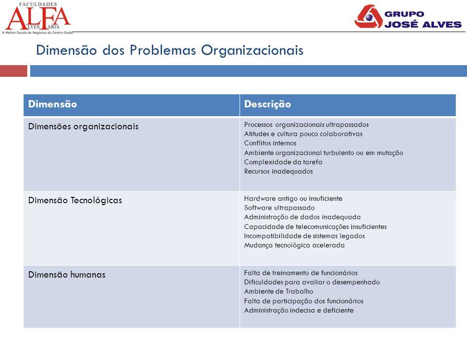 Dimensão dos Problemas Organizacionais DimensãoDescrição Dimensões organizacionais Processos organizacionais ultrapassados Atitudes e cultura pouco co