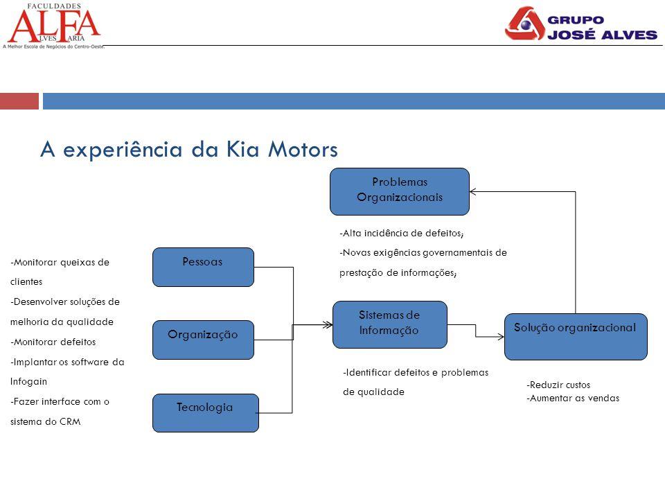 A experiência da Kia Motors Pessoas Organização Tecnologia Sistemas de Informação Solução organizacional Problemas Organizacionais -Monitorar queixas de clientes -Desenvolver soluções de melhoria da qualidade -Monitorar defeitos -Implantar os software da Infogain -Fazer interface com o sistema do CRM -Identificar defeitos e problemas de qualidade -Alta incidência de defeitos; -Novas exigências governamentais de prestação de informações; -Reduzir custos -Aumentar as vendas