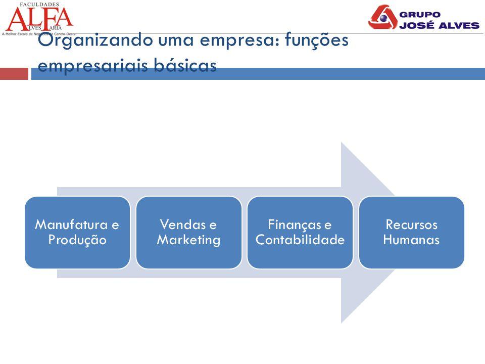 Organizando uma empresa: funções empresariais básicas Manufatura e Produção Vendas e Marketing Finanças e Contabilidade Recursos Humanas