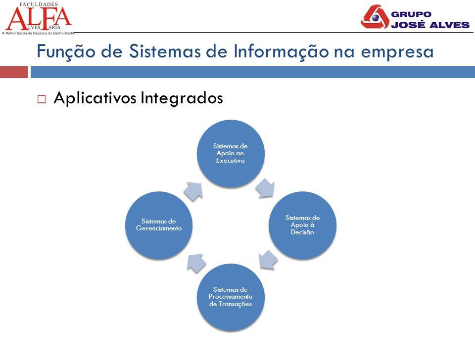 Função de Sistemas de Informação na empresa  Aplicativos Integrados Sistemas de Apoio ao Executivo Sistemas de Apoio à Decisão Sistemas de Processamento de Transações Sistemas de Gerenciamento