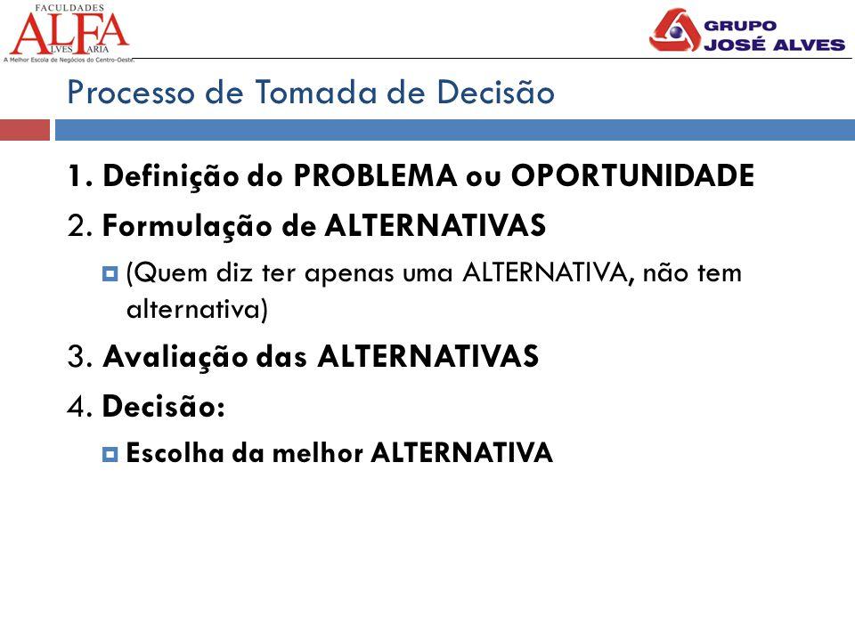 Processo de Tomada de Decisão 1. Definição do PROBLEMA ou OPORTUNIDADE 2. Formulação de ALTERNATIVAS  (Quem diz ter apenas uma ALTERNATIVA, não tem a