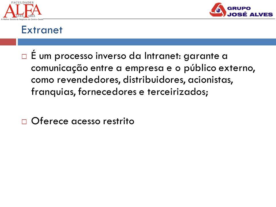 Extranet  É um processo inverso da Intranet: garante a comunicação entre a empresa e o público externo, como revendedores, distribuidores, acionistas, franquias, fornecedores e terceirizados;  Oferece acesso restrito