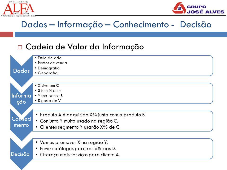 Dados – Informação – Conhecimento - Decisão  Cadeia de Valor da Informação Dados Estilo de vida Pontos de venda Demografia Geografia Informa ção X vi