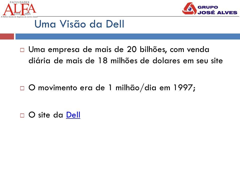  Uma empresa de mais de 20 bilhões, com venda diária de mais de 18 milhões de dolares em seu site  O movimento era de 1 milhão/dia em 1997;  O site da DellDell Uma Visão da Dell