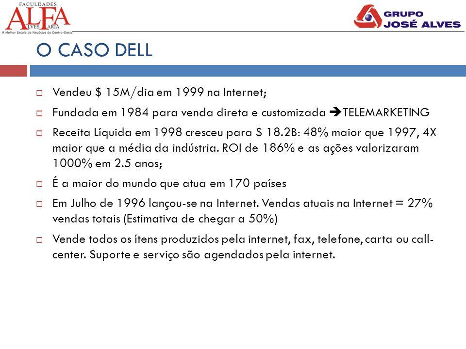 O CASO DELL  Vendeu $ 15M/dia em 1999 na Internet;  Fundada em 1984 para venda direta e customizada  TELEMARKETING  Receita Líquida em 1998 cresceu para $ 18.2B: 48% maior que 1997, 4X maior que a média da indústria.