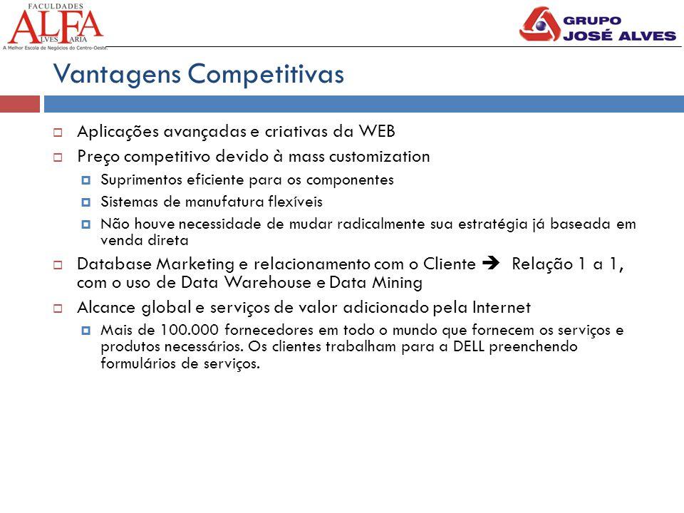 Vantagens Competitivas  Aplicações avançadas e criativas da WEB  Preço competitivo devido à mass customization  Suprimentos eficiente para os compo