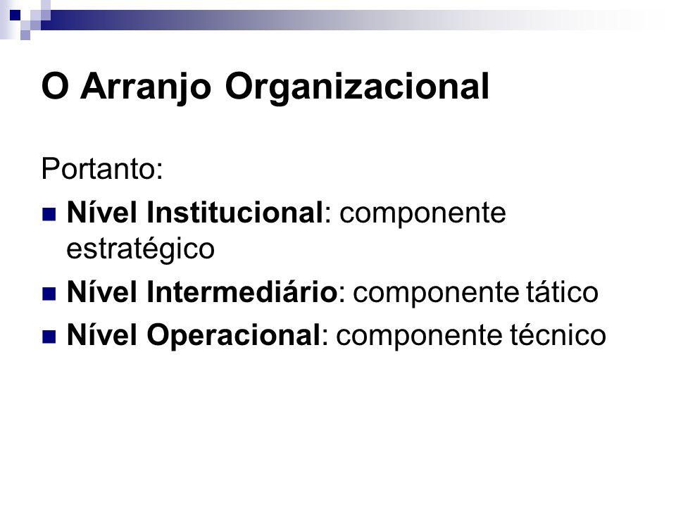 O Arranjo Organizacional Portanto: Nível Institucional: componente estratégico Nível Intermediário: componente tático Nível Operacional: componente té