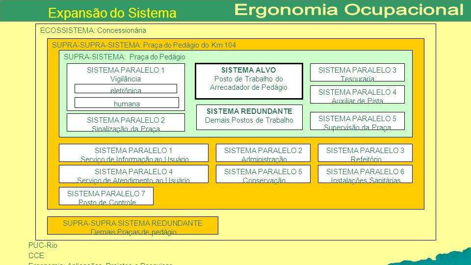 PUC-Rio CCE Ergonomia: Aplicações, Projetos e Pesquisas ECOSSISTEMA: Concessionária SUPRA-SUPRA-SISTEMA: Praça do Pedágio do Km 104 SUPRA-SISTEMA: Pra
