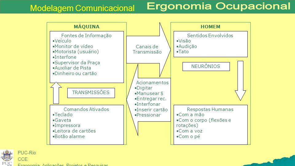 PUC-Rio CCE Ergonomia: Aplicações, Projetos e Pesquisas HOMEMMÁQUINA Fontes de Informação Veículo Monitor de vídeo Motorista (usuário) Interfone 