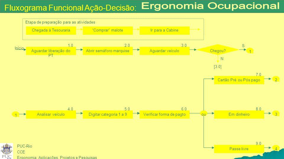 PUC-Rio CCE Ergonomia: Aplicações, Projetos e Pesquisas Início Aguardar liberação do PT 1.0 Abrir semáforo marquise 2.0 Aguardar veículo 3.0 1 Chegou?