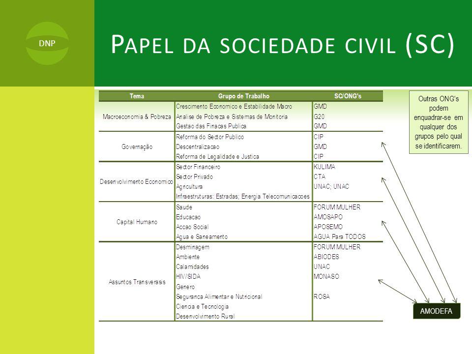 P APEL DA SOCIEDADE CIVIL (SC) Outras ONG's podem enquadrar-se em qualquer dos grupos pelo qual se identificarem. AMODEFA DNP