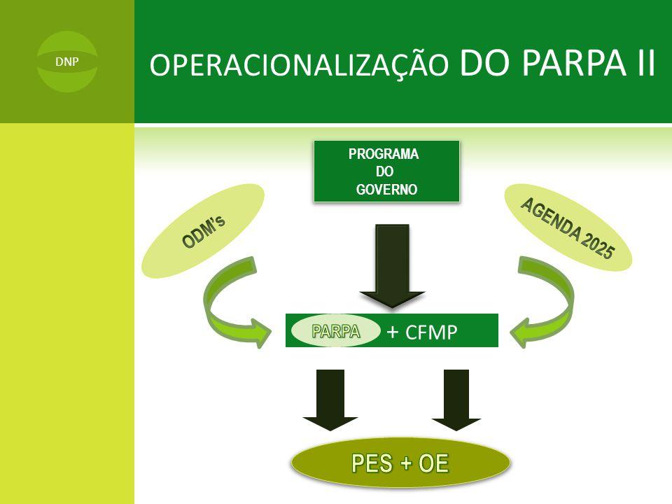 OPERACIONALIZAÇÃO DO PARPA II PROGRAMA DO GOVERNO + + CFMP DNP