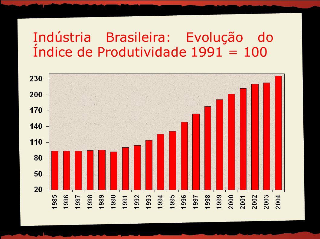 Indústria Brasileira: Evolução do Índice de Produtividade 1991 = 100