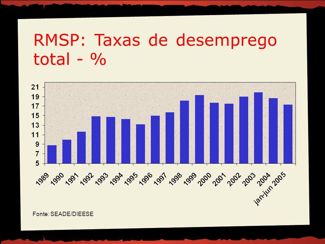 RMSP: Taxas de desemprego total - % Fonte: SEADE/DIEESE