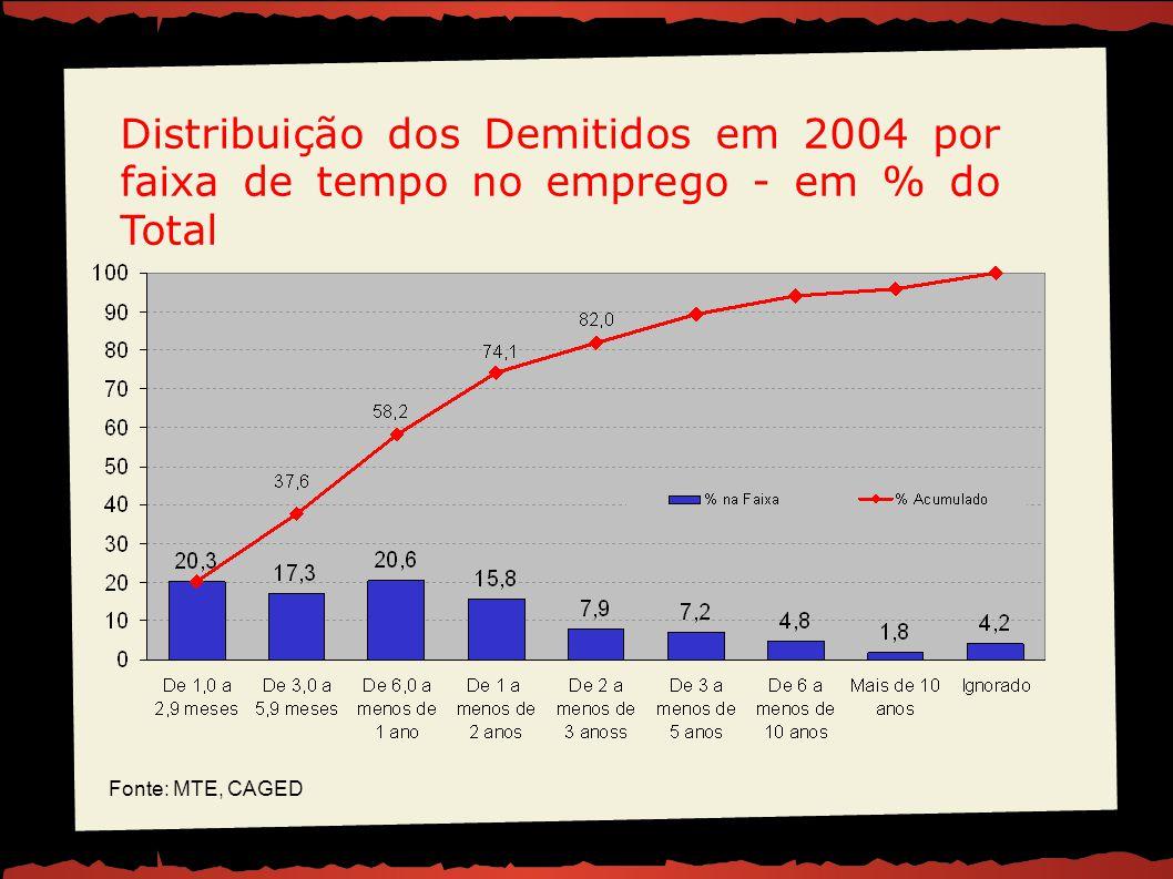 Distribuição dos Demitidos em 2004 por faixa de tempo no emprego - em % do Total Fonte: MTE, CAGED