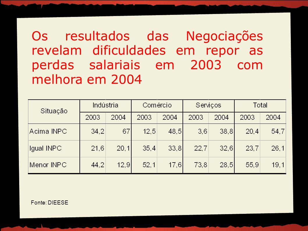 Os resultados das Negociações revelam dificuldades em repor as perdas salariais em 2003 com melhora em 2004 Fonte: DIEESE