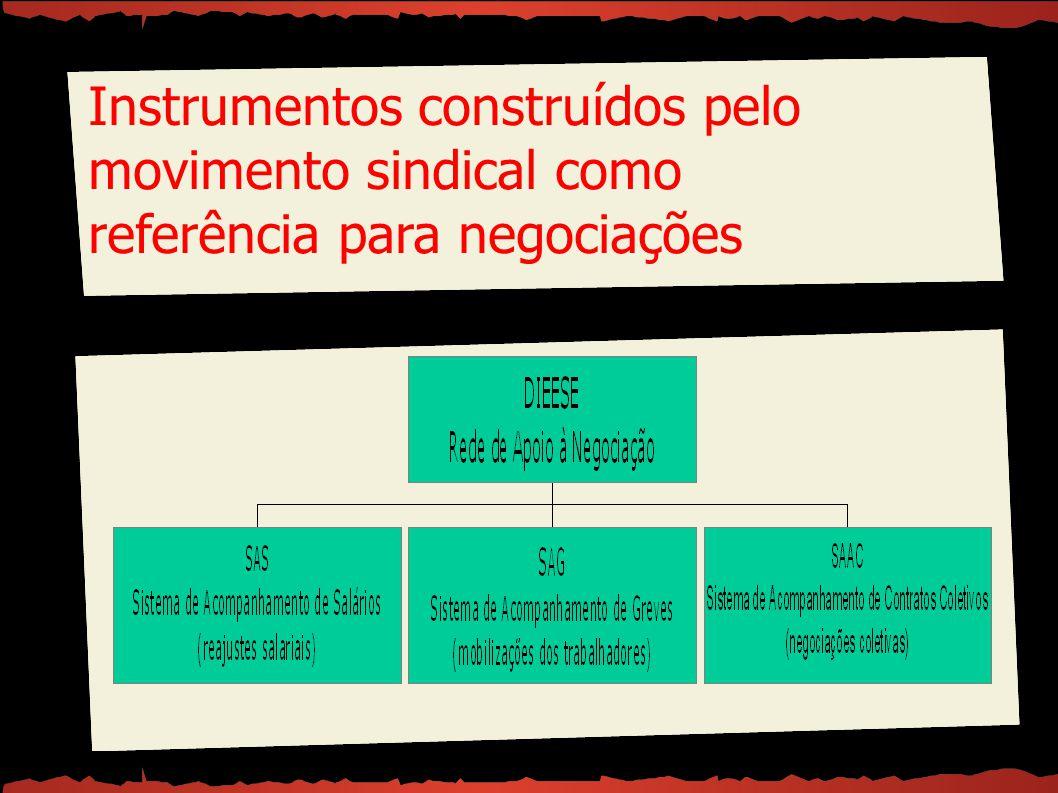 Instrumentos construídos pelo movimento sindical como referência para negociações