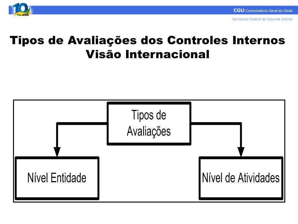 Tipos de Avaliações dos Controles Internos Visão Internacional