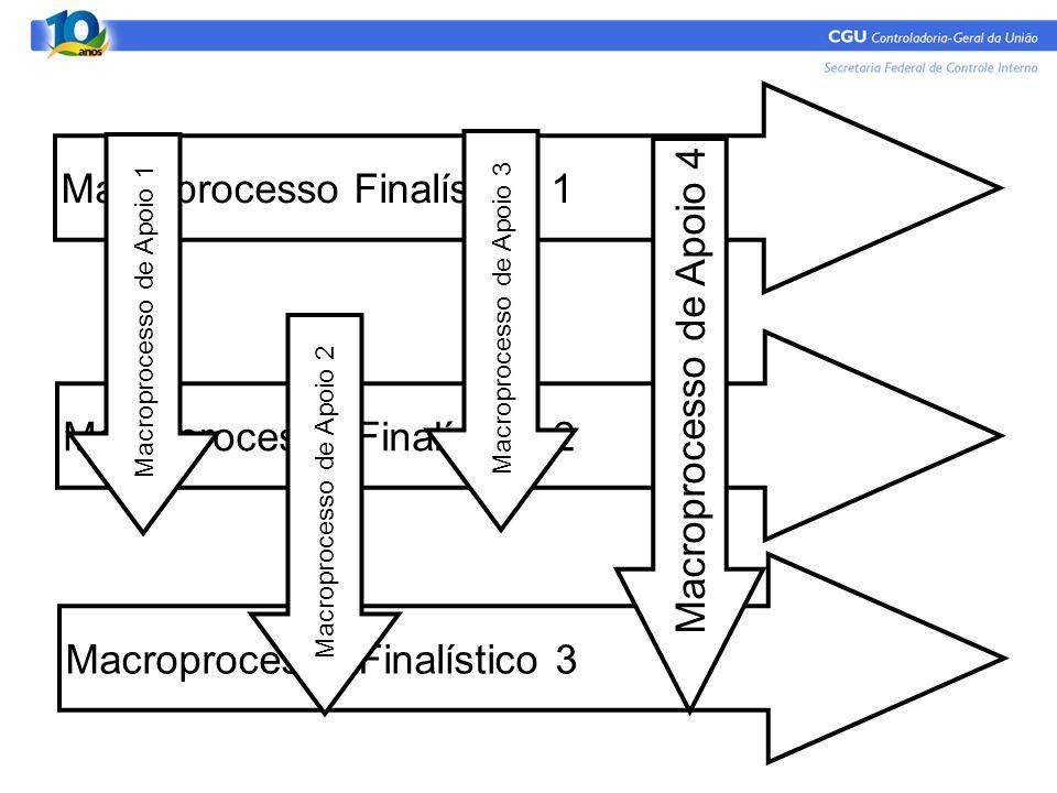 Macroprocesso Finalístico 1 Macroprocesso Finalístico 2 Macroprocesso Finalístico 3 Macroprocesso de Apoio 1 Macroprocesso de Apoio 2 Macroprocesso de