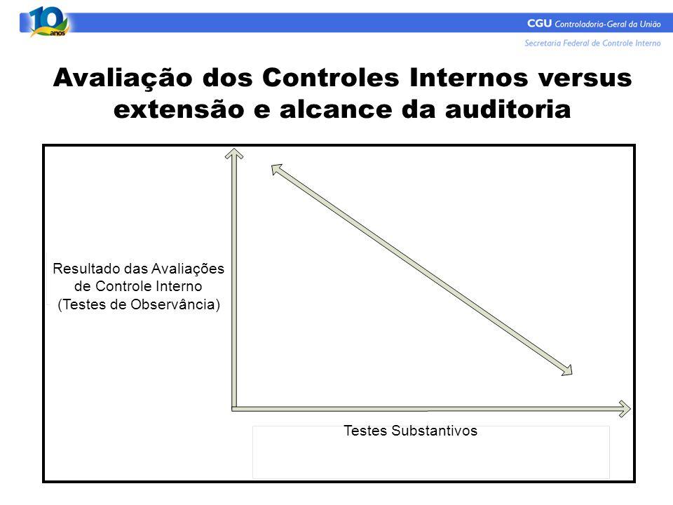 Avaliação dos Controles Internos versus extensão e alcance da auditoria Testes Substantivos Resultado das Avaliações de Controle Interno (Testes de Ob