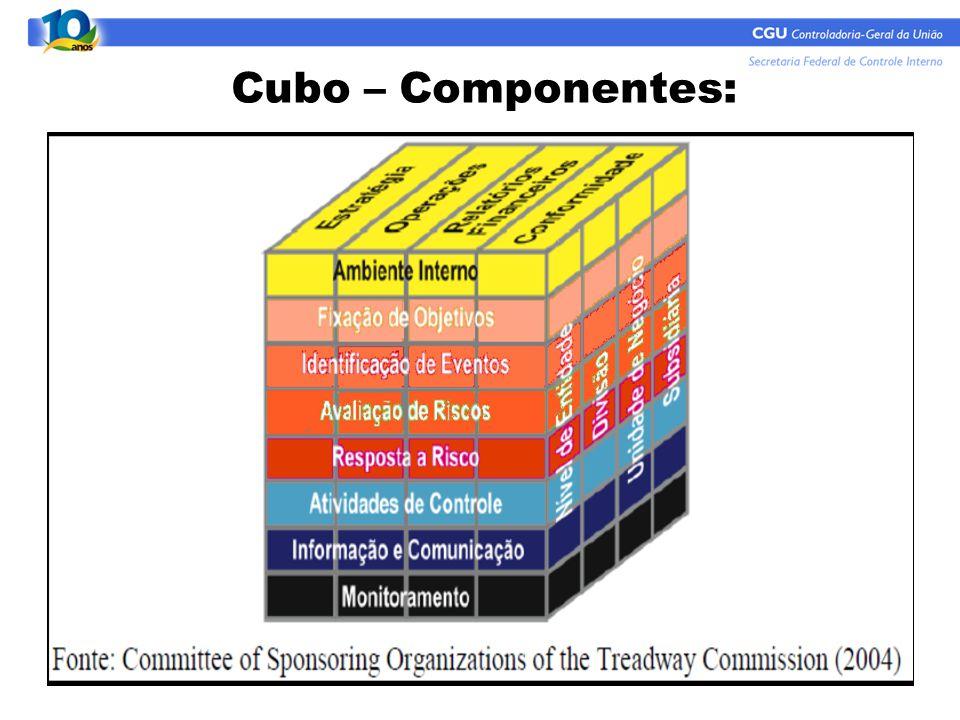 Cubo – Componentes:
