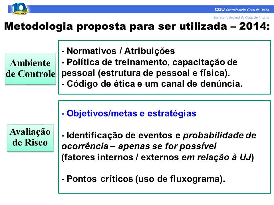 - Normativos / Atribuições - Política de treinamento, capacitação de pessoal (estrutura de pessoal e física). - Código de ética e um canal de denúncia