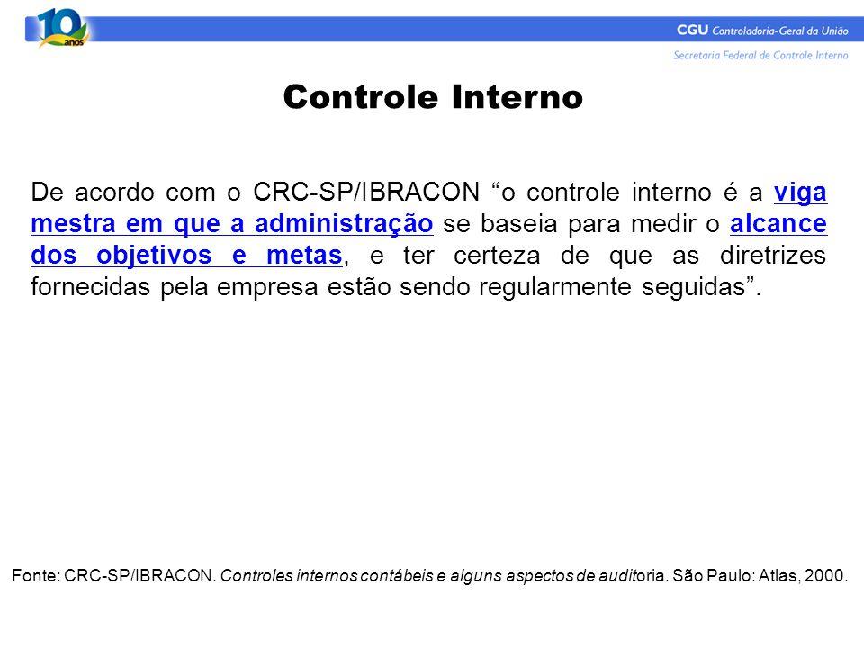 Relação entre Quantidade de testes de auditoria e os Controles Internos administrativos (CI).