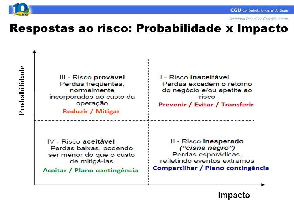 Respostas ao risco: Probabilidade x Impacto Probabilidade Impacto