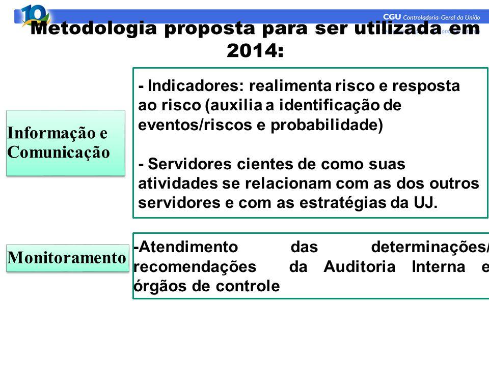 Metodologia proposta para ser utilizada em 2014: Informação e Comunicação Monitoramento - Indicadores: realimenta risco e resposta ao risco (auxilia a