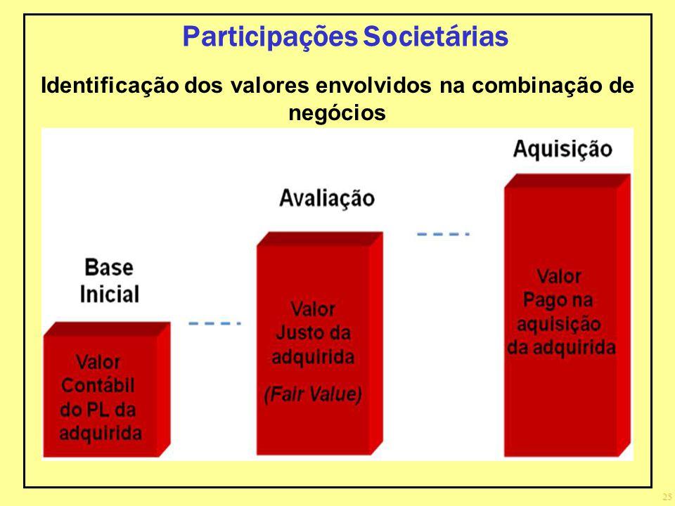 25 Participações Societárias Identificação dos valores envolvidos na combinação de negócios